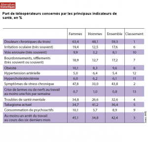 Part des teleoperateurs_indicateurs de sante