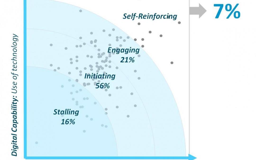 Où en êtes-vous dans la transformation numérique ?
