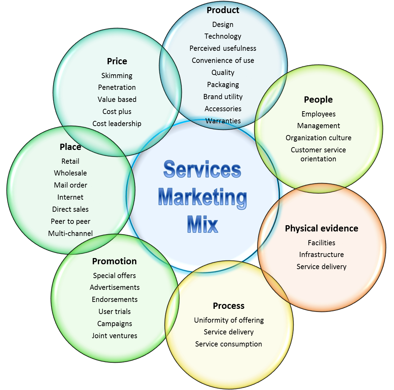 Service marketing plan gato