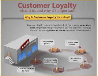 Une infographie sur la fidélité des clients