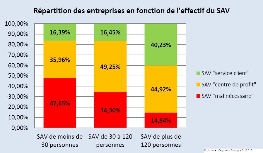 Répartition des différents types de SAV selon la taille de l'entreprise