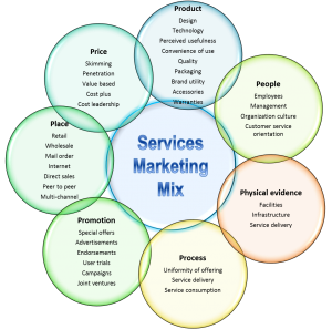 7_Ps_Services_marketing_mix