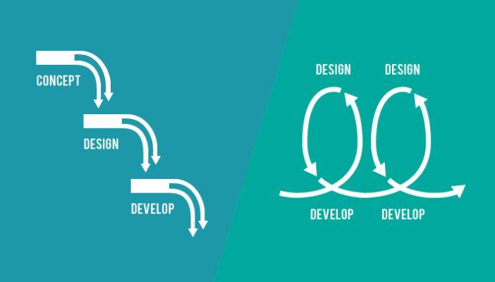 Gestion de développement logiciel : Scrum vs Cascade