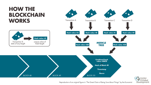 A l'ère de la blockchain, prenons le temps de repenser l'économie