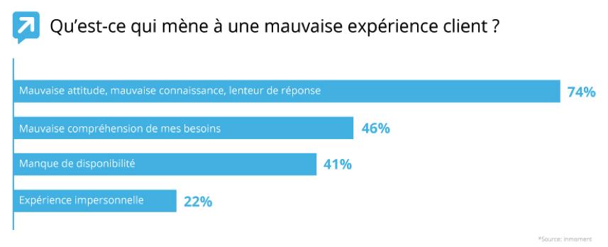 La majorité des entreprises B2B perd des opportunités de croissance en raison de mauvaises expériences clients